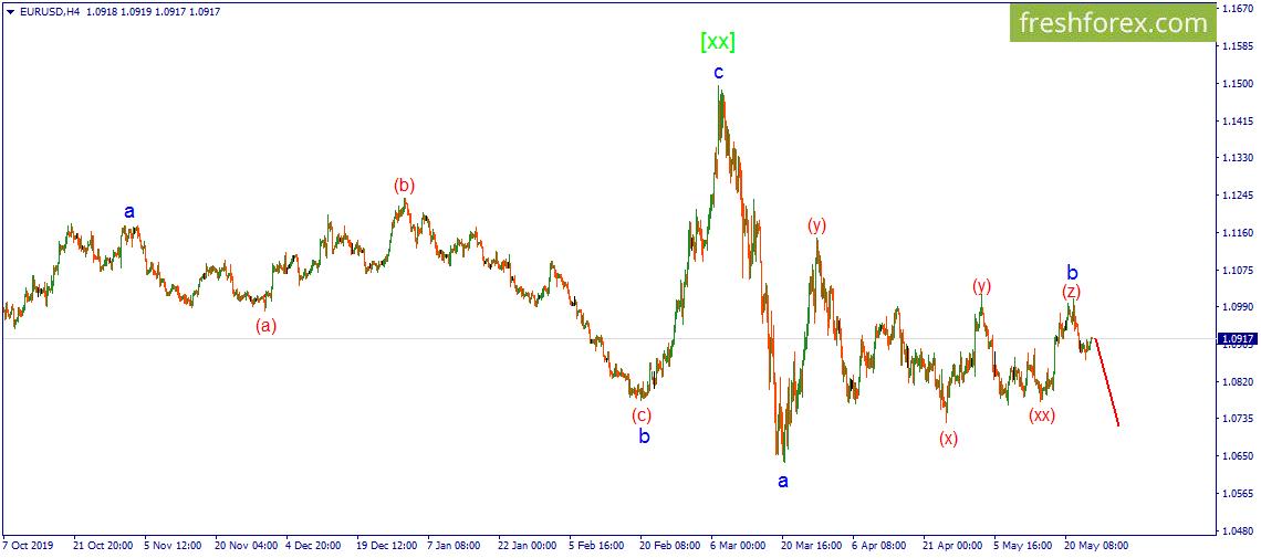 EUR/USD. Ситуация складывается в рамках предполагаемого сценария.