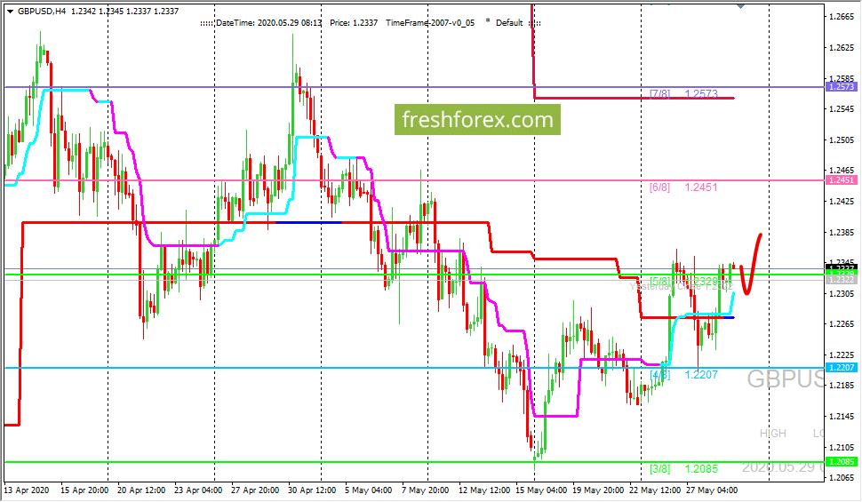 GBP/USD: движение вверх является приоритетным