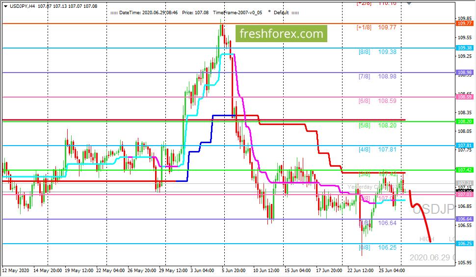 USD/JPY: движение вниз остается приоритетным