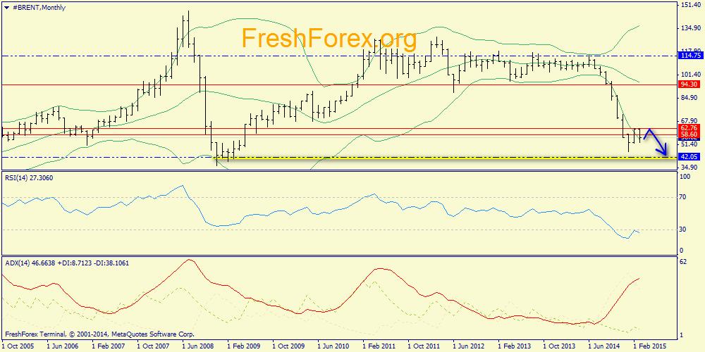 Блог им. Fresh: Недельный обзор. S&P500, нефть, золото