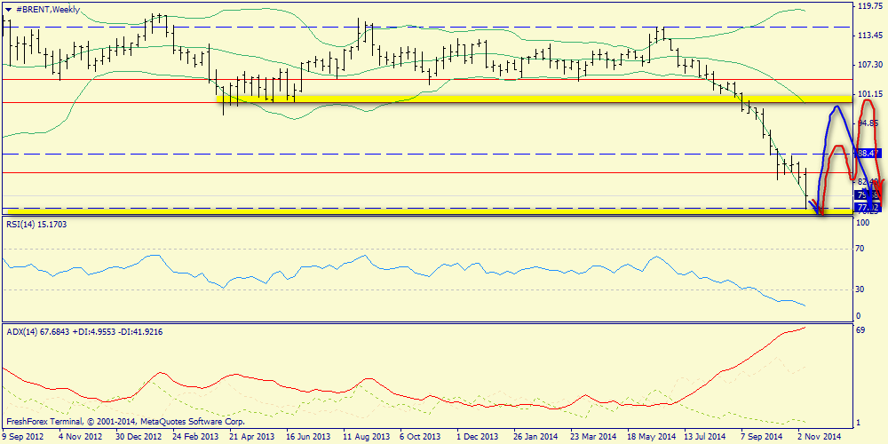 Weekly report on S&P500, Brent oil and Gold