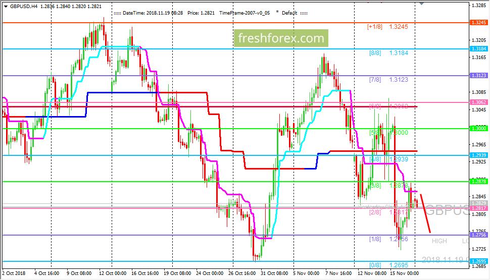 GBP/USD: валютная пара остается под сильным прессингом