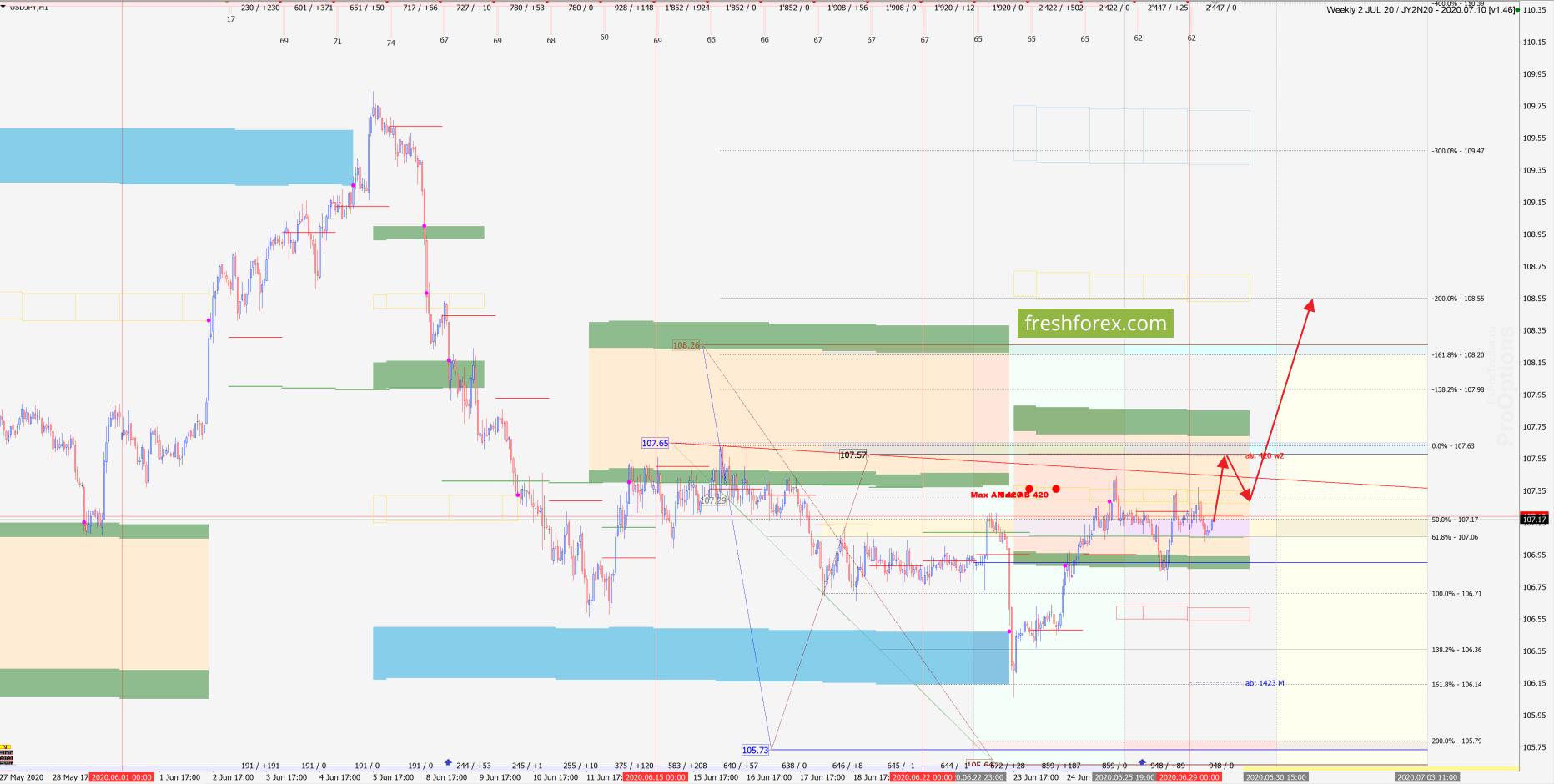 USD/JPY: Реабилитация!