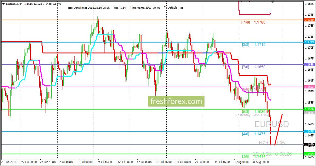 EUR/USD: ждем коррекции