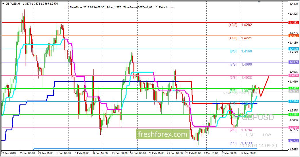 GBP/USD: пробит важный уровень сопротивления
