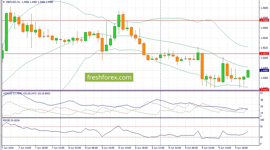 Recommendations for the GBP / USD pair