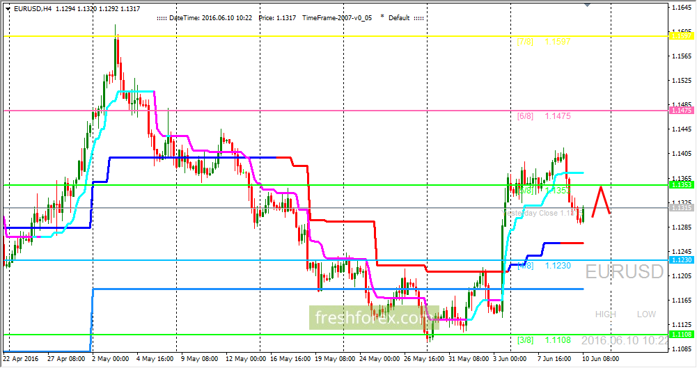 EUR / USD: the bulls were unable to hold important level