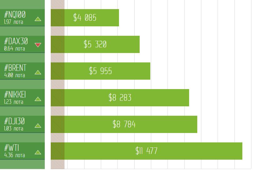$116 517 за месяц на торговле биткоин!