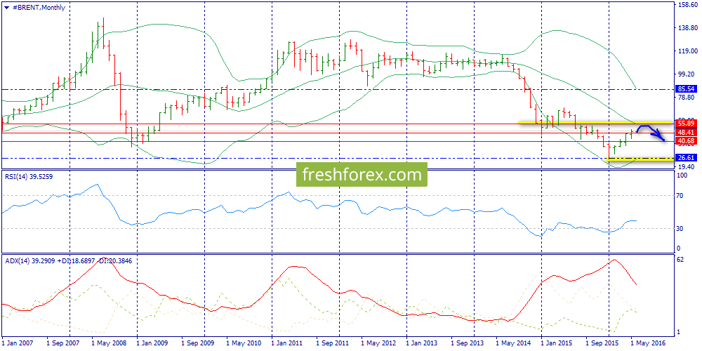 Weekly review: S&P500, Brent, Gold