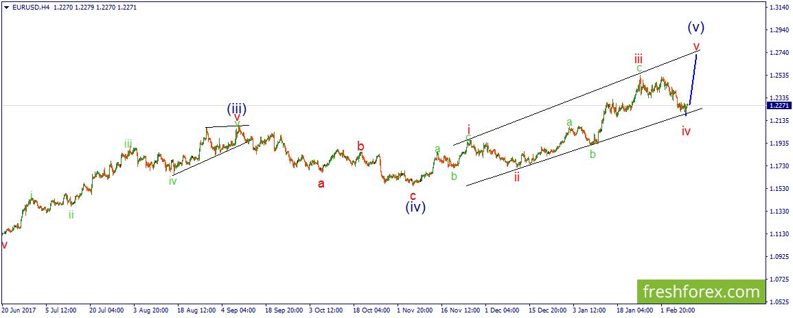EUR/USD. Намечается движение вверх.