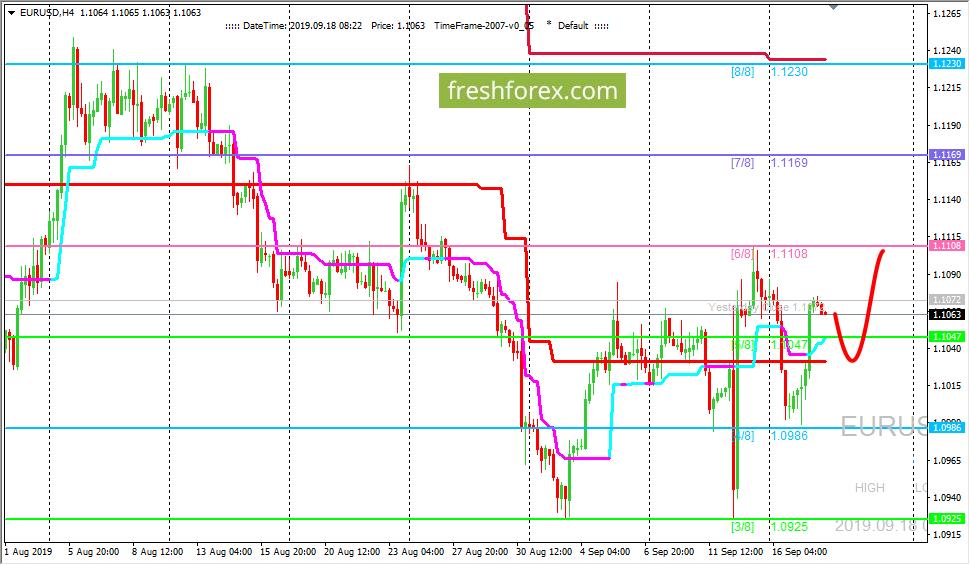 EUR/USD: ждем цену на уровне (6/8)
