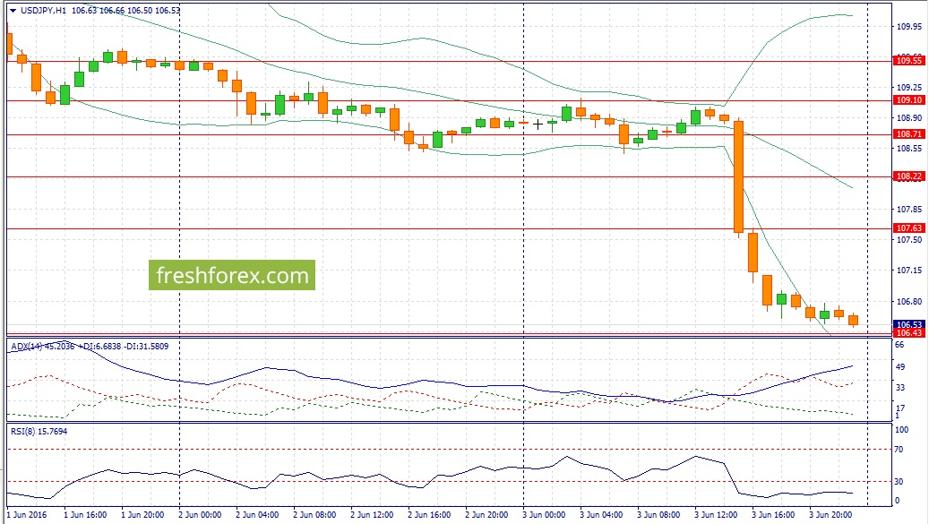 USD / JPY recommendations for today