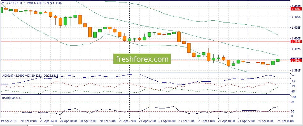 Восходящий тренд по USD/JPY и Brent набирает обороты