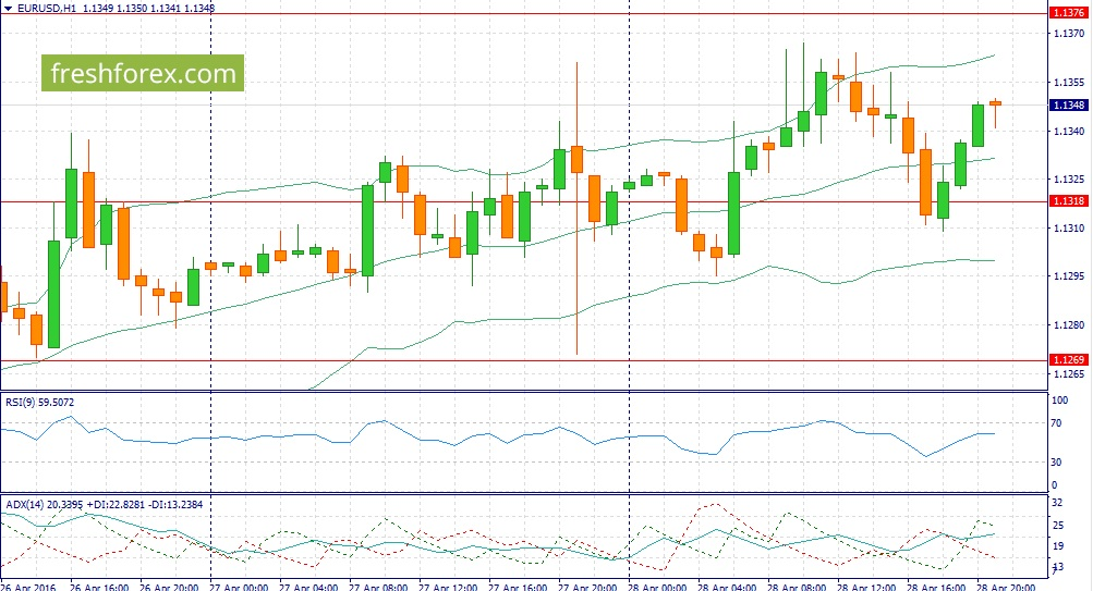 Forex. Trading recommendations of EUR / USD