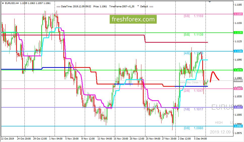 EUR/USD: ждем коррекционного движения
