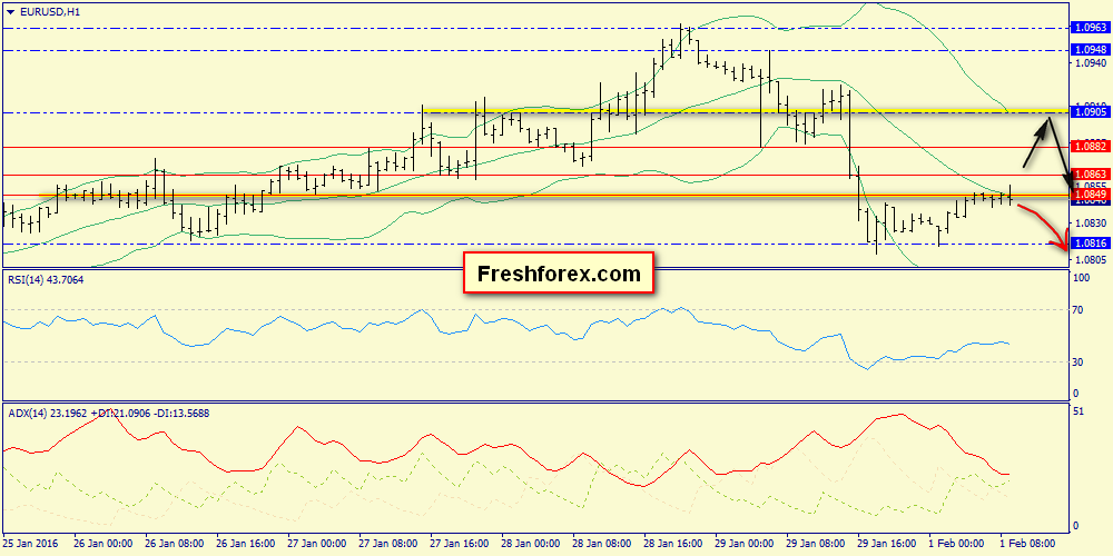 Key resistance level of 1.0849