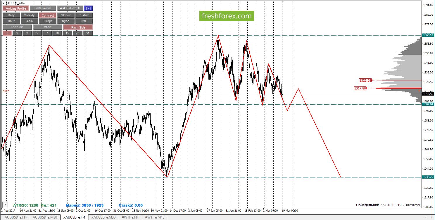 Недельный обзор AUDUSD, GOLD и нефть WTI