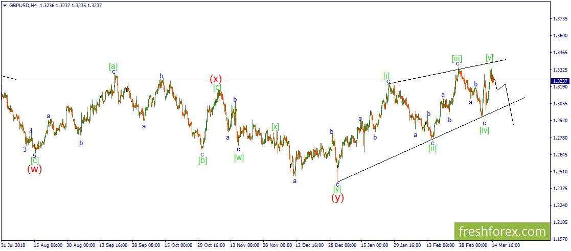 GBP/USD. Ожидается развитие коррекционного боковика.