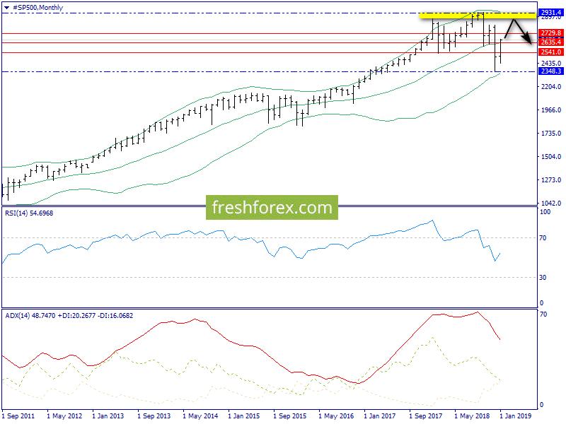 Недельный обзор. S&P500, нефть, золото.