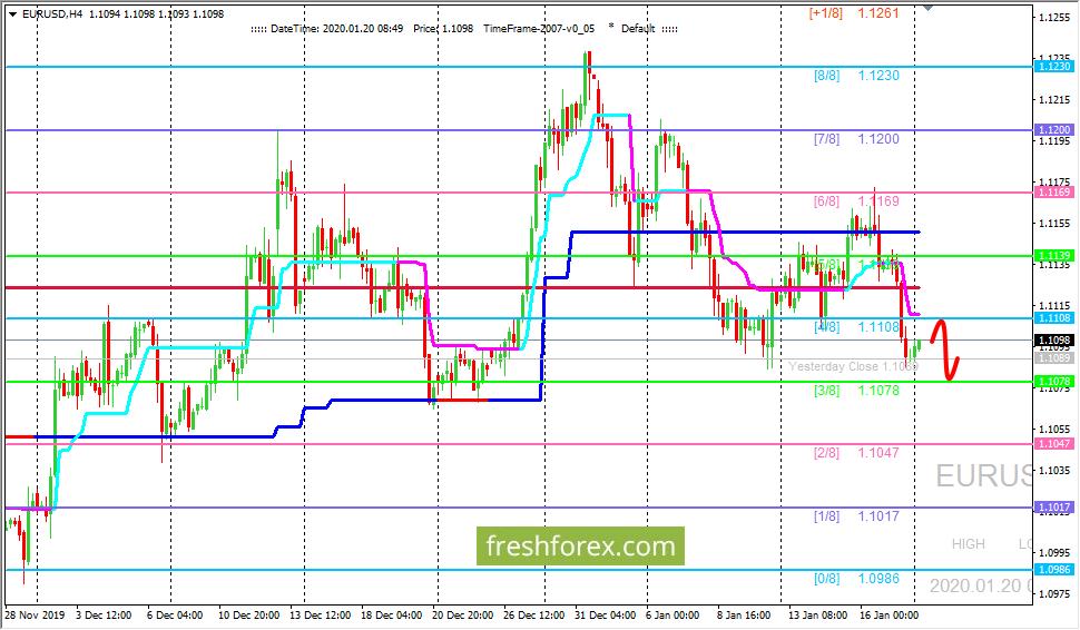 EUR/USD: ждем цену на уровне (3/8)