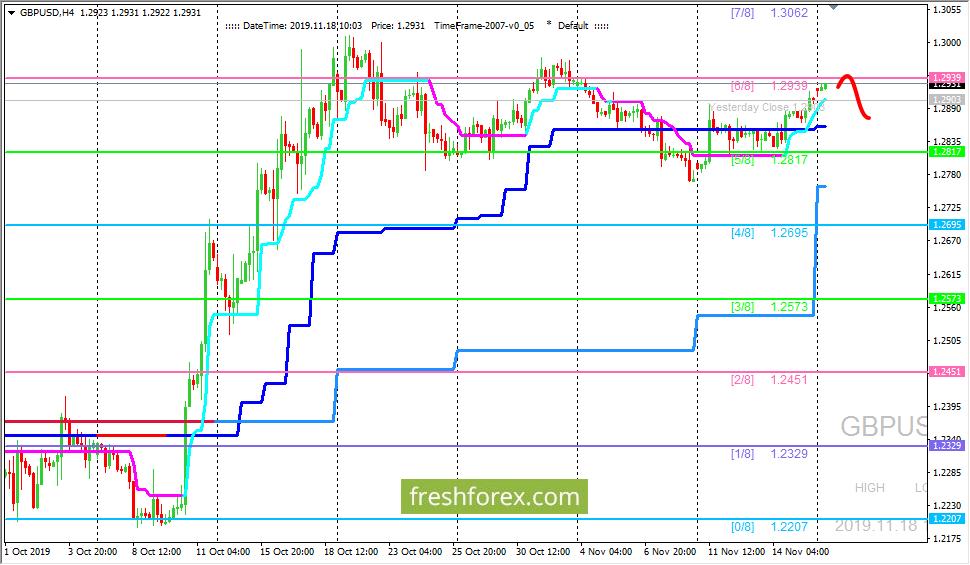 GBP/USD: валютная пара остается в боковике