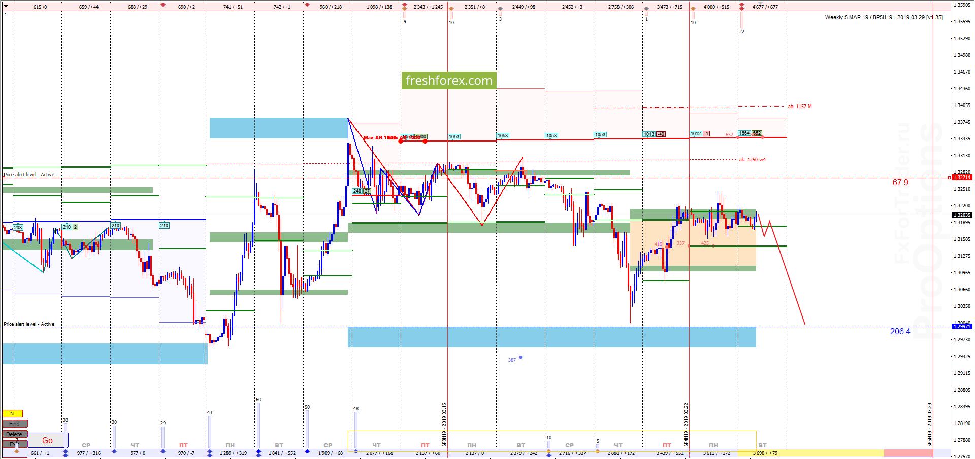 GBP/USD: Смелые продажи!