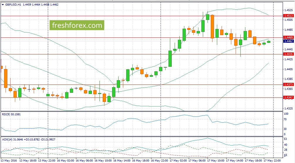 GBP / USD trading recommendations for today