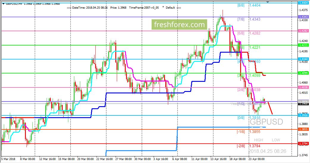 GBP/USD: ждем ретеста уровня (0/8)