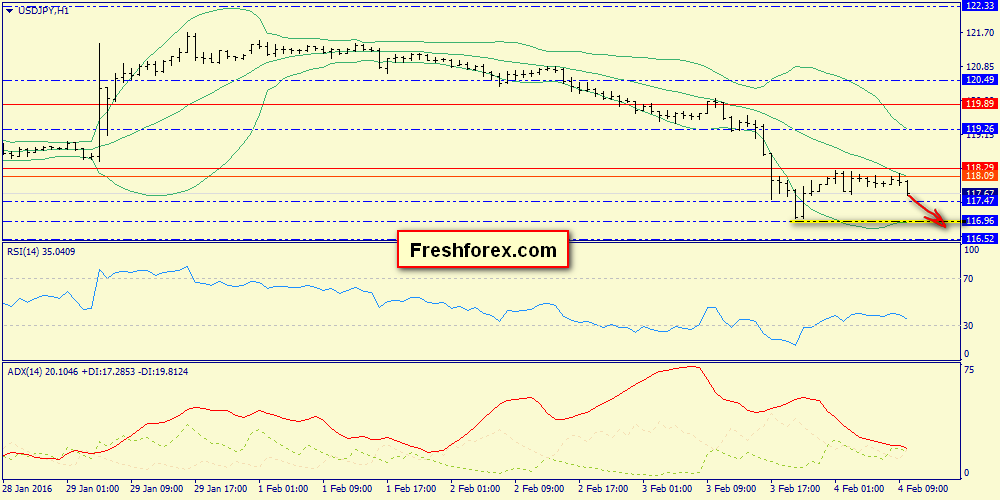 Wait for 116.50 level and buy in middle term