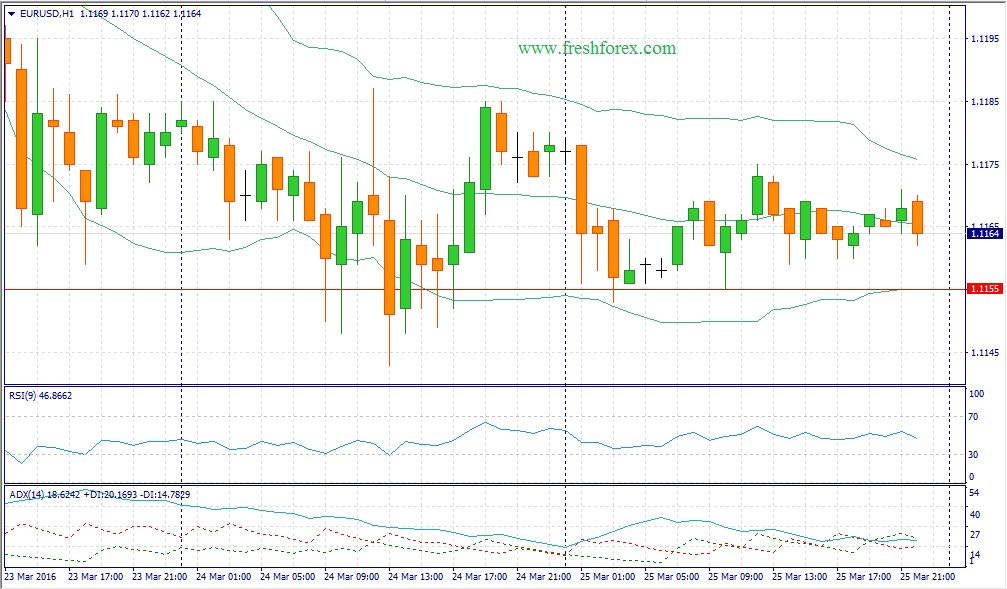 Trading recommendations for the euro dollar pair on 28/03/2016: