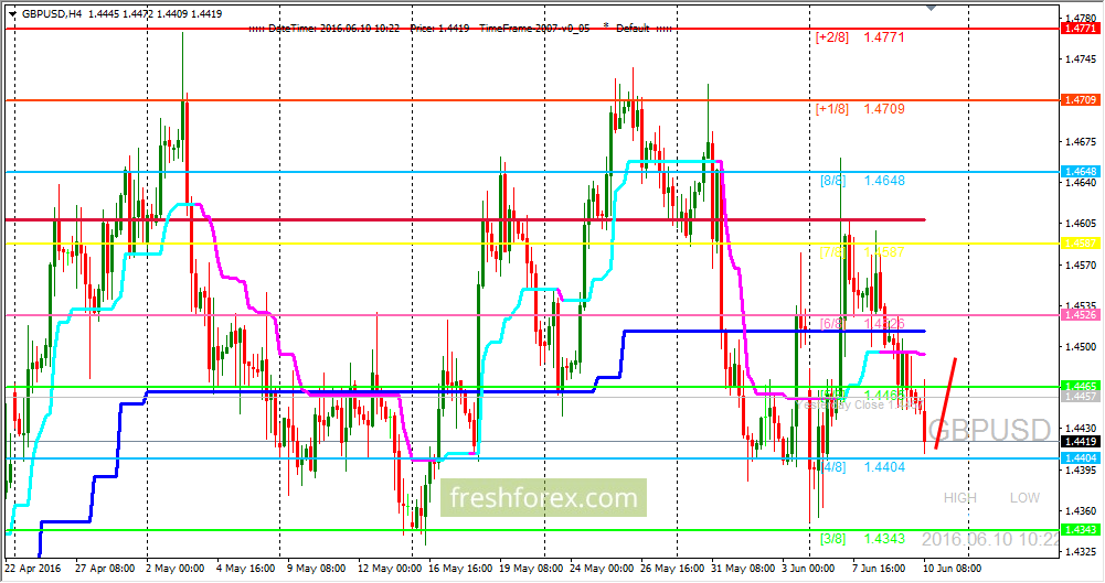 GBP/USD achieved the strongest level in the system