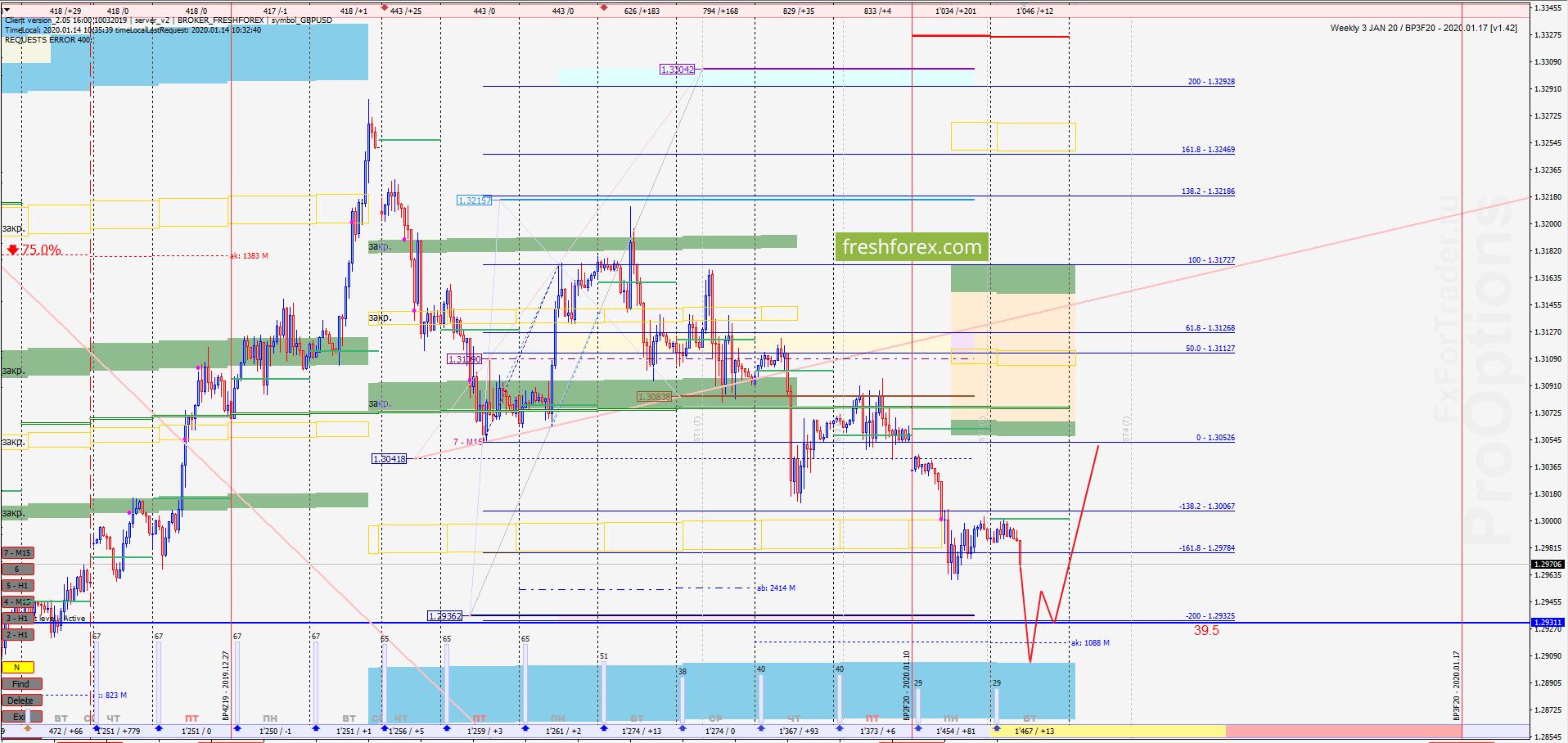 GBP/USD: Захват ликвидности!