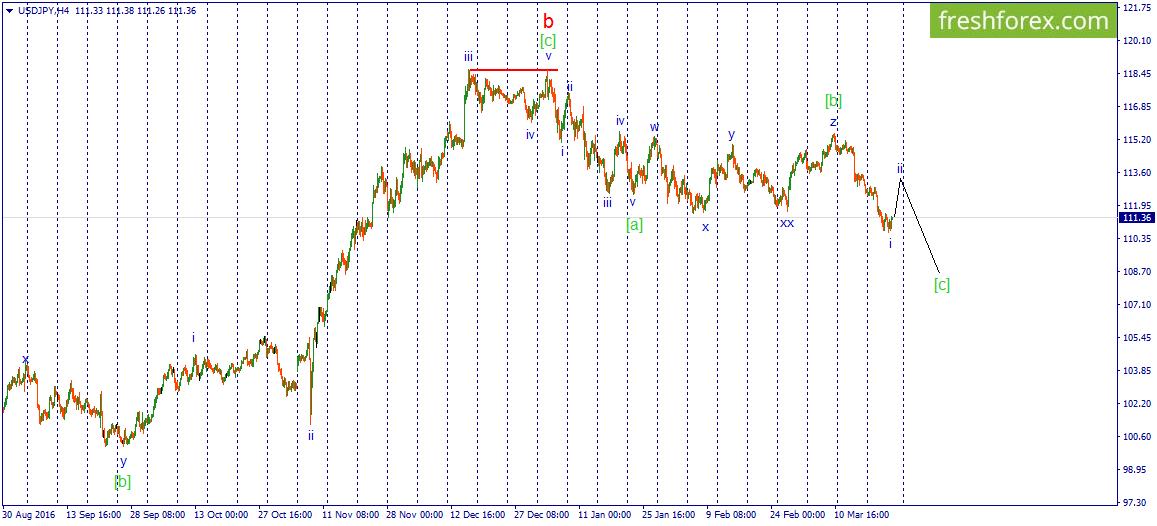 USD/JPY. Доллар наступает!