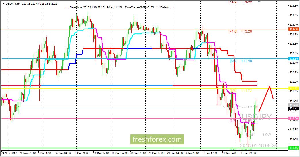 USD/JPY: ждем дальнейшего развития коррекции