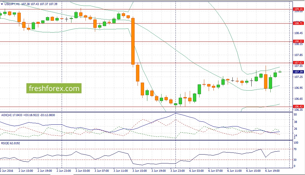 Trading recommendations for USD / JPY today