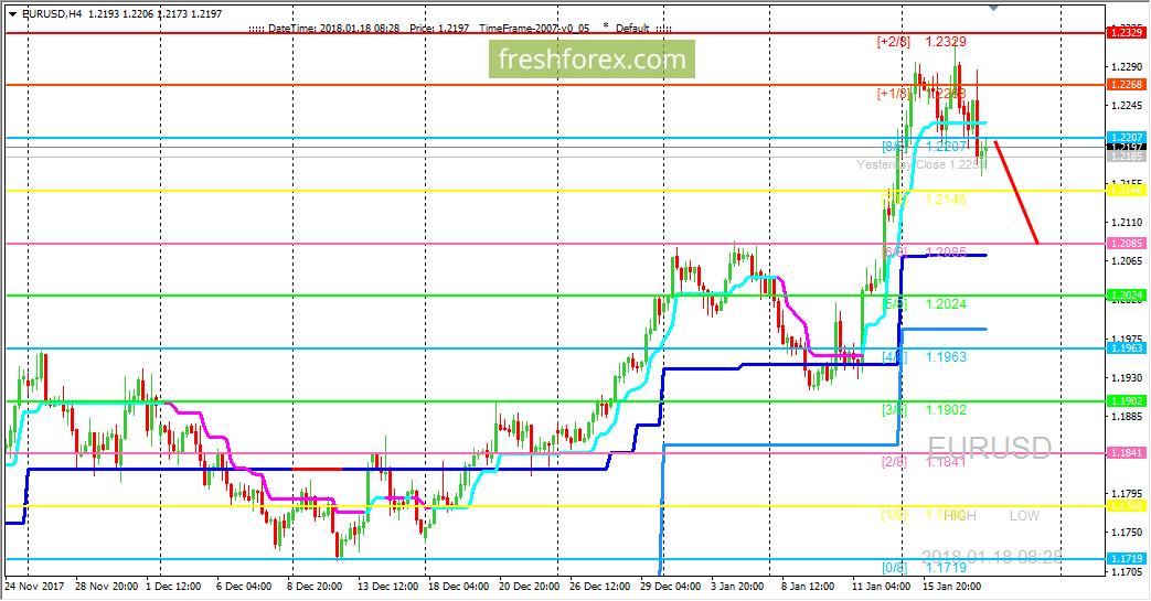 EUR/USD: есть разворотный сигнал