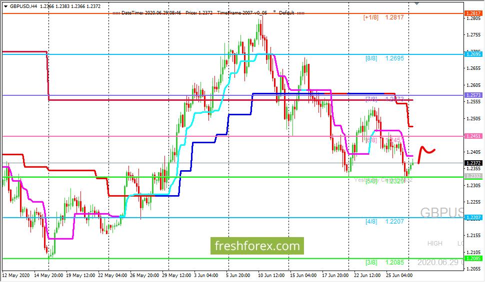 GBP/USD: ждем откатного движения