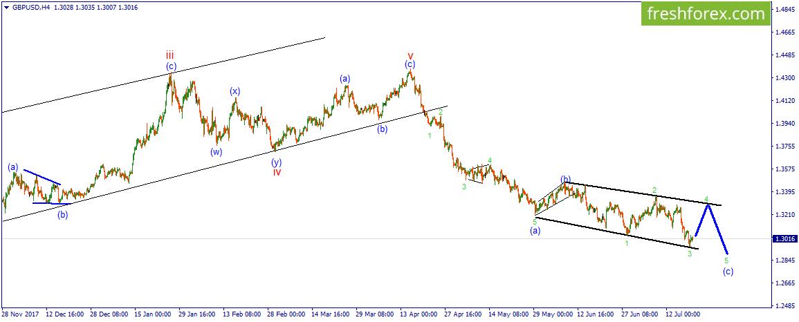 GBP/USD.  Рост в коррекции конечного диагональника.
