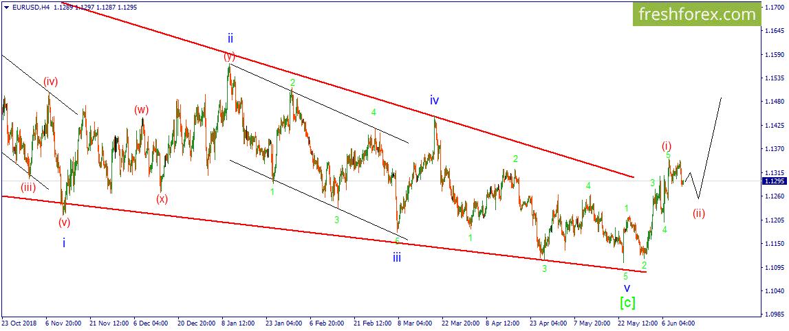 EUR/USD. Неопределенность дальнейшего пути развития.