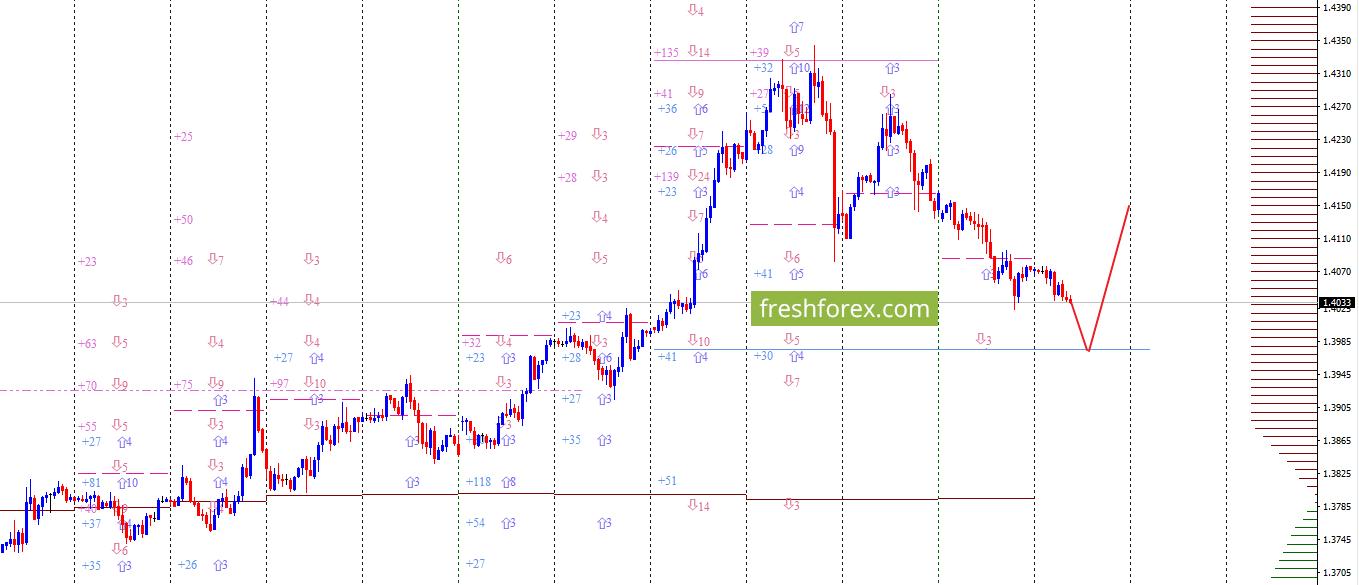 GBP/USD: Убытки ликвидируются!