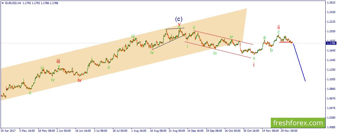EUR/USD. В ожидании направленного нисходящего движения.