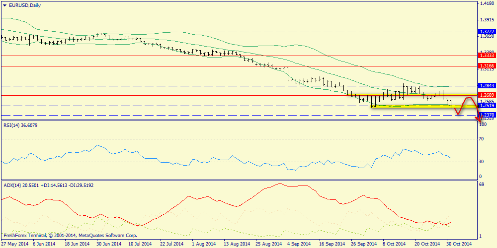 Weekly report on oil, gold and euro