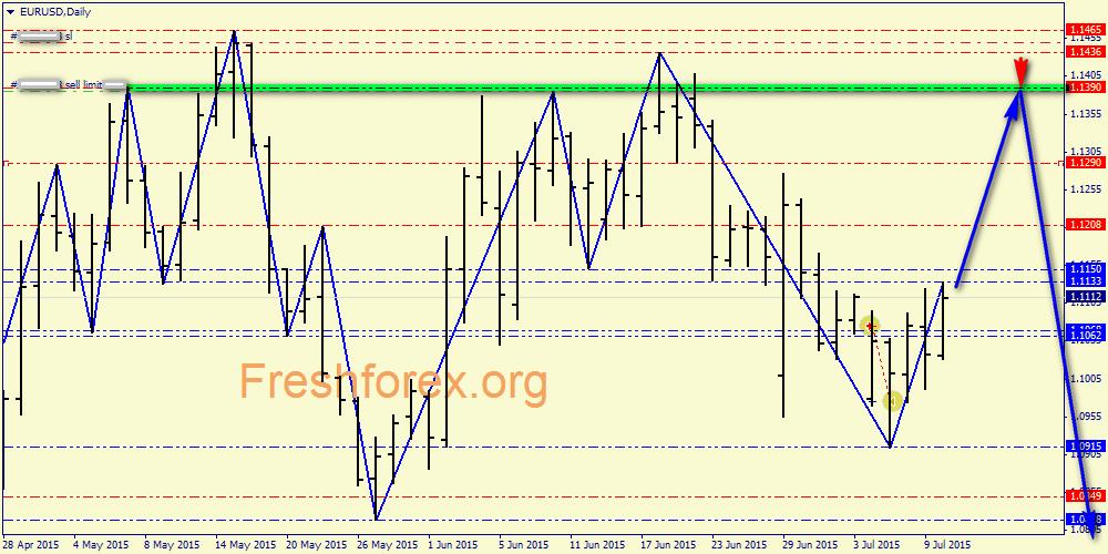 Ждем рост евро и, одновременно, ждем нисходящий свинг