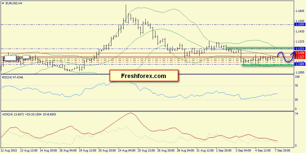 Евро доллар тренд