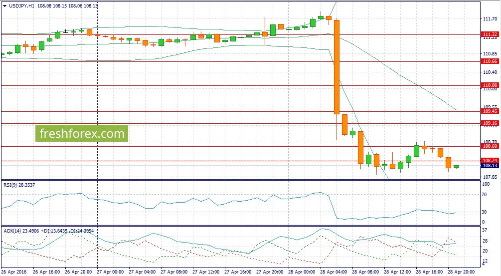 Forex recommendations on USDJPY