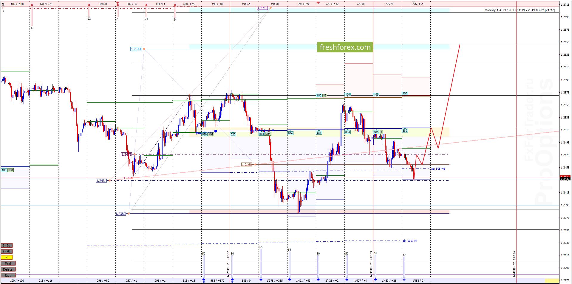 GBP/USD: Тестируем премию границы рынка!