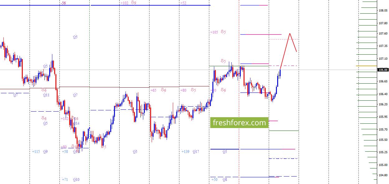 USD/JPY: Поиск выгодных цен для продаж!