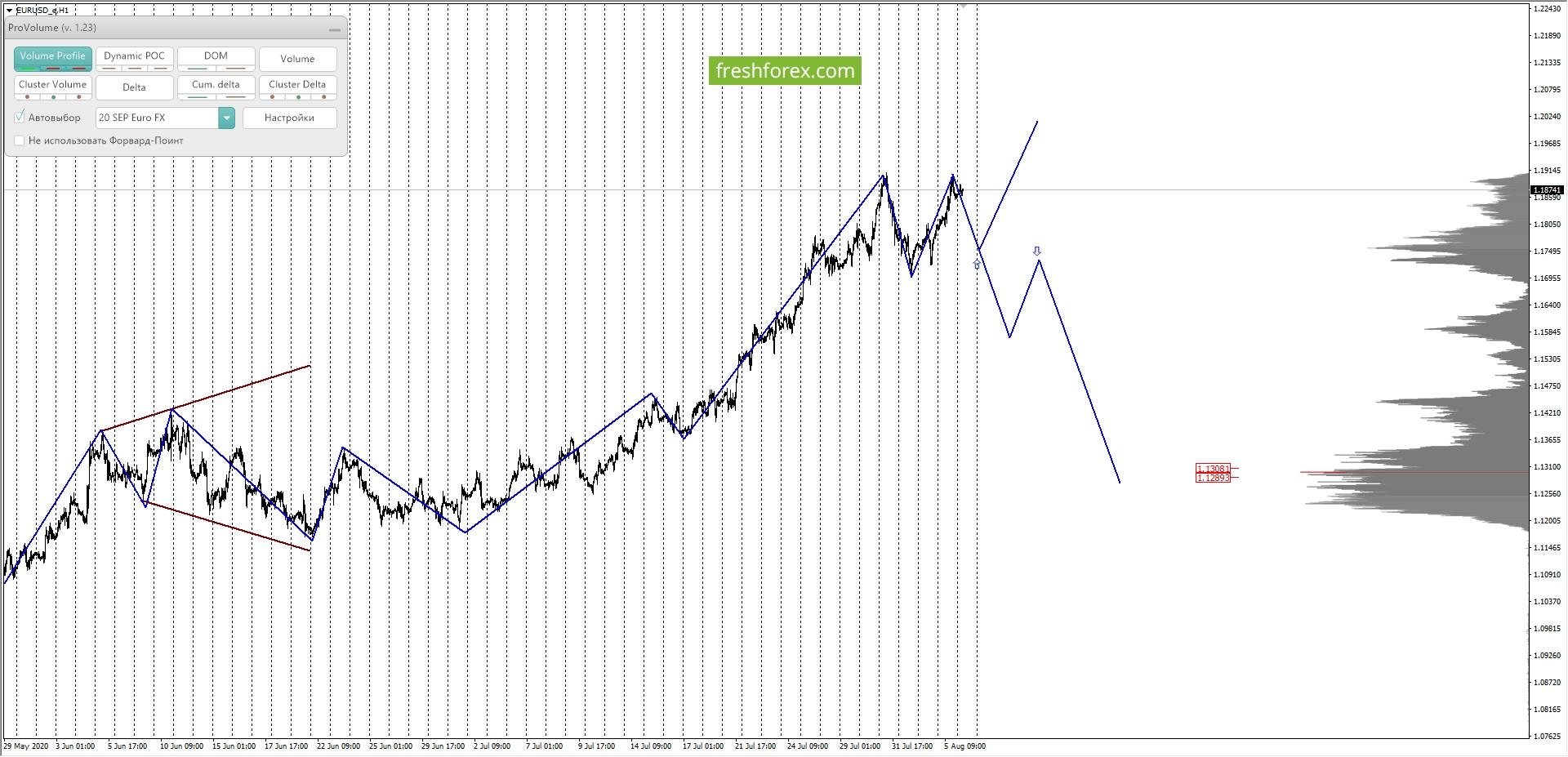 EURUSD: среднесрочные покупки в приоритете.