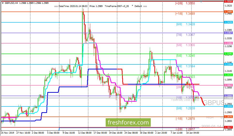 GBP/USD: валютная пара остается под давлением