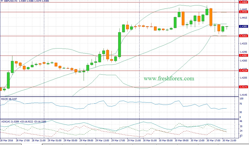 Trading recommendations for the pair pound dollar today 03.31.2016